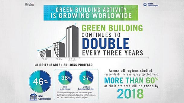 chart of all the green building activity and the steps companies are using to build green